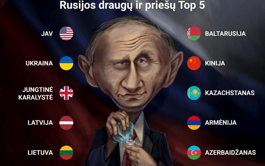 Rusijos gyventojai įvardijo draugų ir priešų sąrašą: Lietuvai vėl teko garbinga vieta