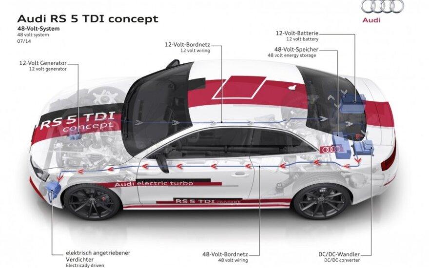 Audi RS5 TDI koncepcija