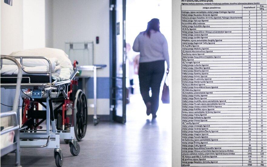 Ligoninės ar morgai: paviešino sąrašą ligoninių, kuriose pacientai nuo infarkto ir insulto miršta dažniausiai