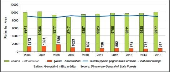 Miškų urėdijose ir nacionaliniame parke plynai iškirstų, atkurtų, įveistų miškų plotai 2006–2015 m.