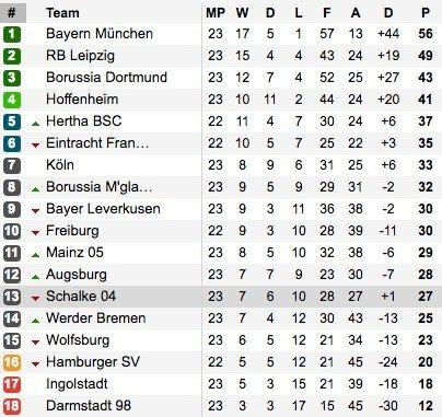 """Bundesliga"" lygos lentelė"