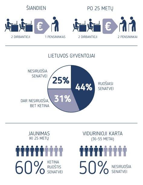 M. Jundulas. Lietuvoje senatvės nelaukiame ir jai nesiruošiame: pasirūpins likimas arba valstybė