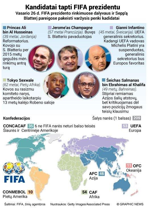 FIFA prezidento rinkimų kandidatai (graphicnews.com)