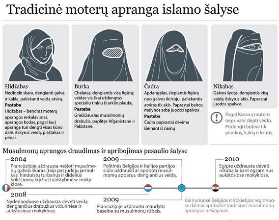 Tradicinė moterų apranga islamo šalyse, burka, hidžabas, čadra, nikabas