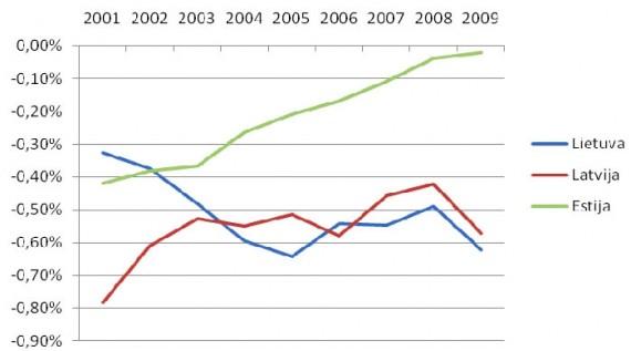 Gyventojų skaičiaus pokytis Baltijos šalyse 2001-2009 m.