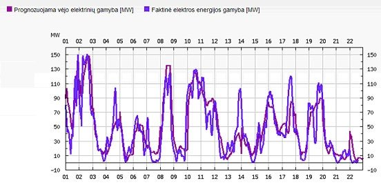 1 pav. Faktinė ir prognozuojama vėjo elektrinių gamyba nuo šių metų balandžio 1dienos iki 23 dienos (šaltinis http://www.litgrid.eu).