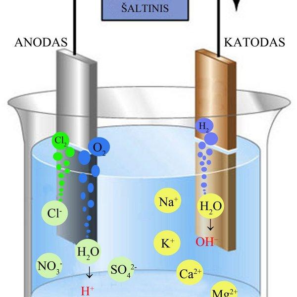 Vandens jonizavimo schema