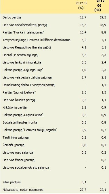 ELTA ir Baltijos tyrimų apklausa