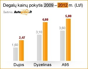 Degalų kainų pokytis 2009-2012 m.