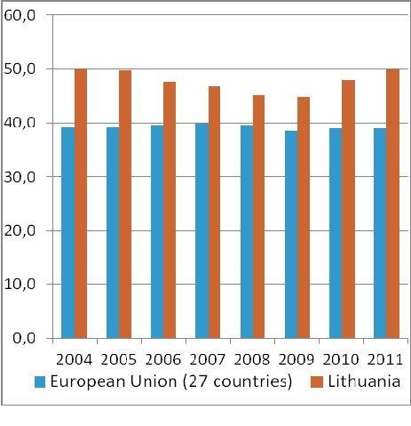 Likutinis perteklius ir mišriosios pajamos (BVP proc.)