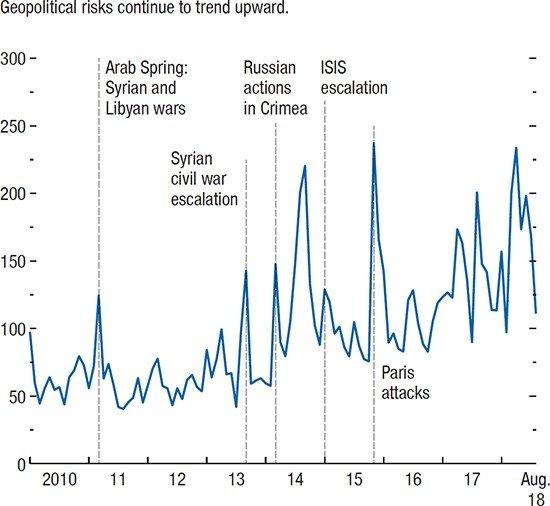 Geopolitinės rizikos indekas