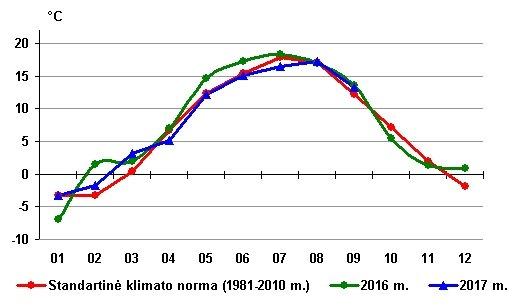 Vidutinė oro temperatūra Lietuvoje 1981–2010, 2016 ir 2017 m.