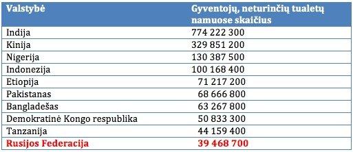 Gyventojų, neturinčių tualetų namuose skaičius