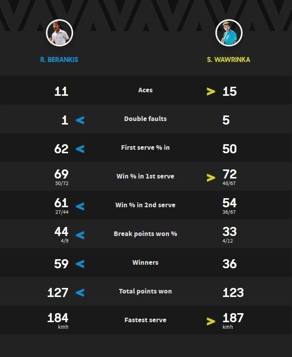 """Mačo statistika (""""Australian Open"""" nuotr.)"""