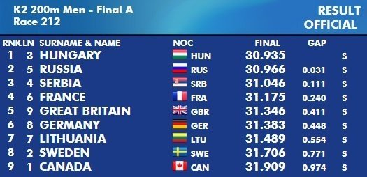 Pasaulio čempionato 200 metrų dviviečių baidarių rungtis