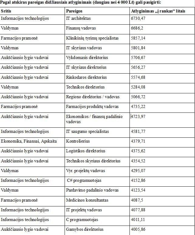 profesijų ir darbo profesijų kvalifikacijos sistema