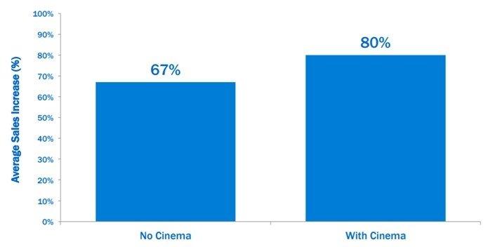 Markas Chabenskis. Ką apie reklamos kine tikrąją vertę rodo tyrimai