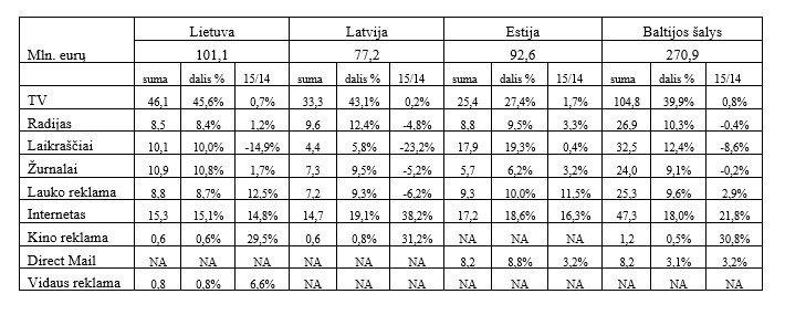 Pernai Baltijos šalių reklamos rinka siekė 270,9 mln. eurų