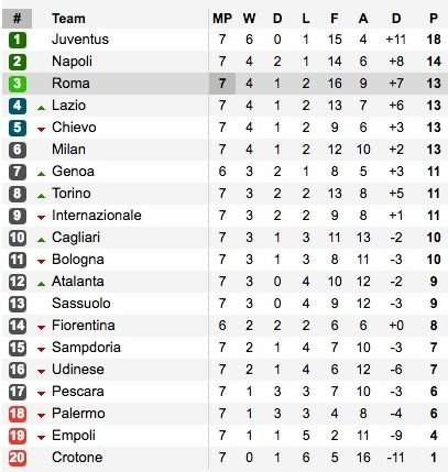 """Serie A"" lygos lentelė"