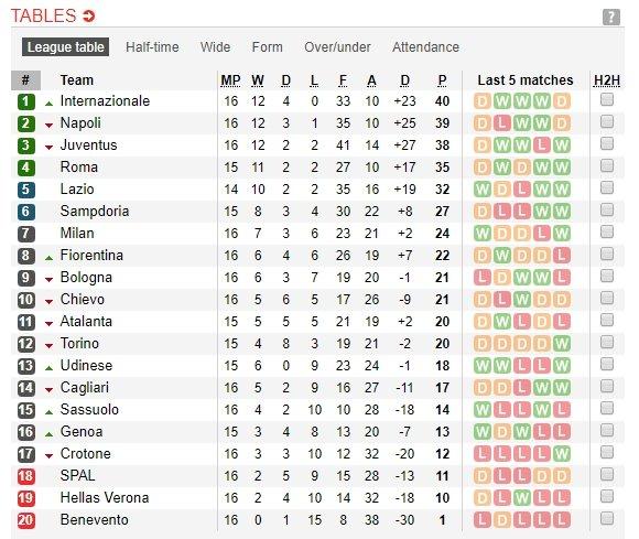 Serie A rikiuotė po 16 turų