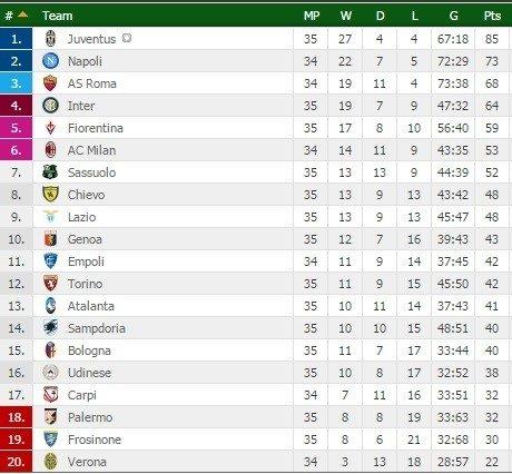 """""""Serie A"""" turnyrinė lentelė"""