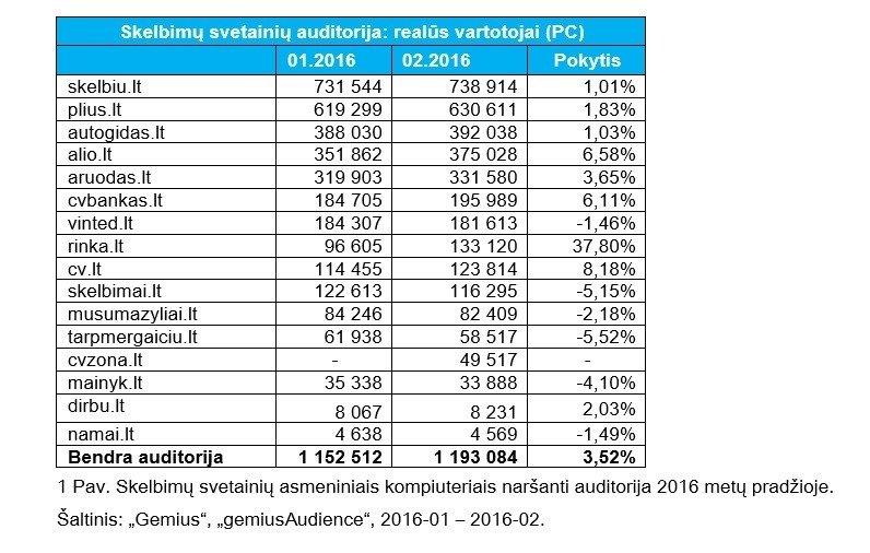 Vis daugiau Lietuvos internautų domisi skelbimais