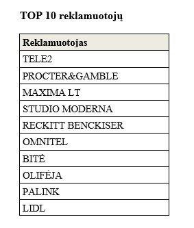 """Į didžiausių reklamos užsakovų Lietuvoje dešimtuką įsiveržė """"Lidl""""."""