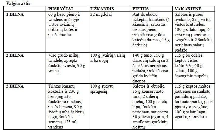 Dietos valgiarastis nemokamai